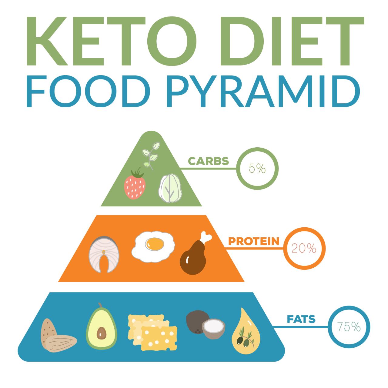 Keto-diet-food-pyramid