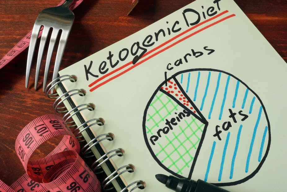 Benefits-of-Keto-diet-Lose-weight